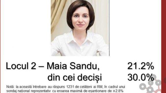 Un nou sondaj pe ultima sută de metri: 36,5% - pentru Dodon și 30% - pentru Sandu, din rândul respondenților deciși