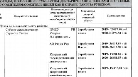 Profil de candidat | Circumscripția Nr. 26 Chirsova. Cinci pretendenți la un singur loc de deputat în organul legislativ al Găgăuziei. Află cine sunt