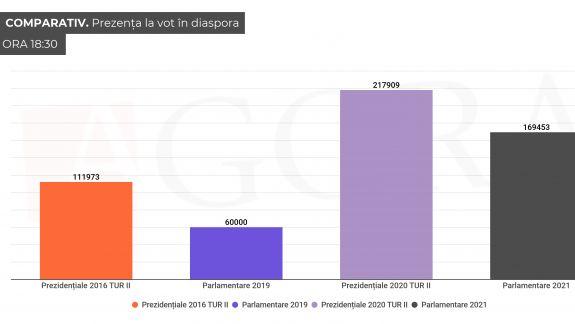 Votul în diaspora: De aproape trei ori mai mulți decât în 2019, dar cu 50.000 mai puțini decât la prezidențiale (GRAFIC)