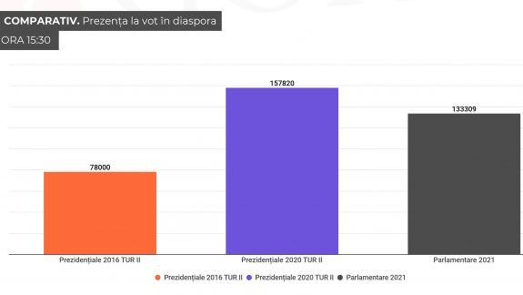 Prezența la vot în diasporă este mai scăzută decât la prezidențialele din toamna lui 2020